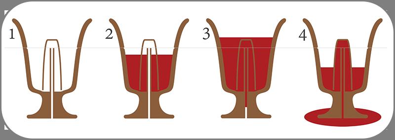 Как работает Чаша Пифагора